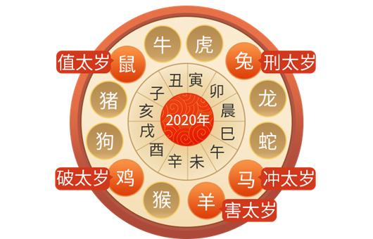 十二生肖值年太岁星君对照表:今年化太岁该拜哪位年神?